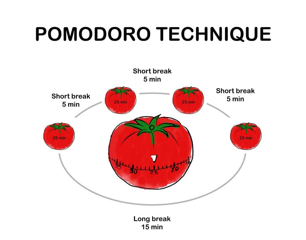 Qu'est-ce que la technique Pomodoro?